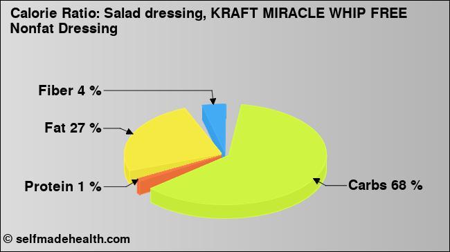 Nutrition values Salad dressing, KRAFT