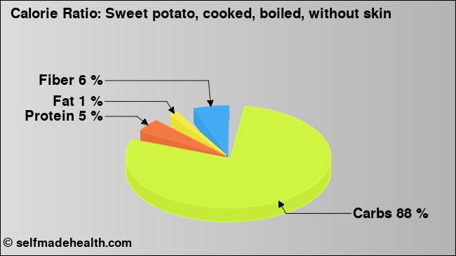 Calorie ratio: Sweet potato (chart, nutrition data)