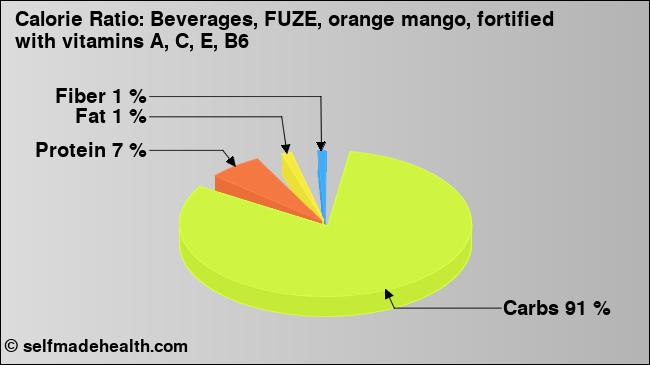 Nutrition Values Beverages Fuze Orange Mango Fortified With Vitamins A C E B6 Usda 0418