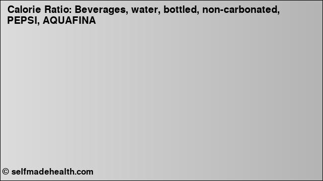 Beverages, water, bottled